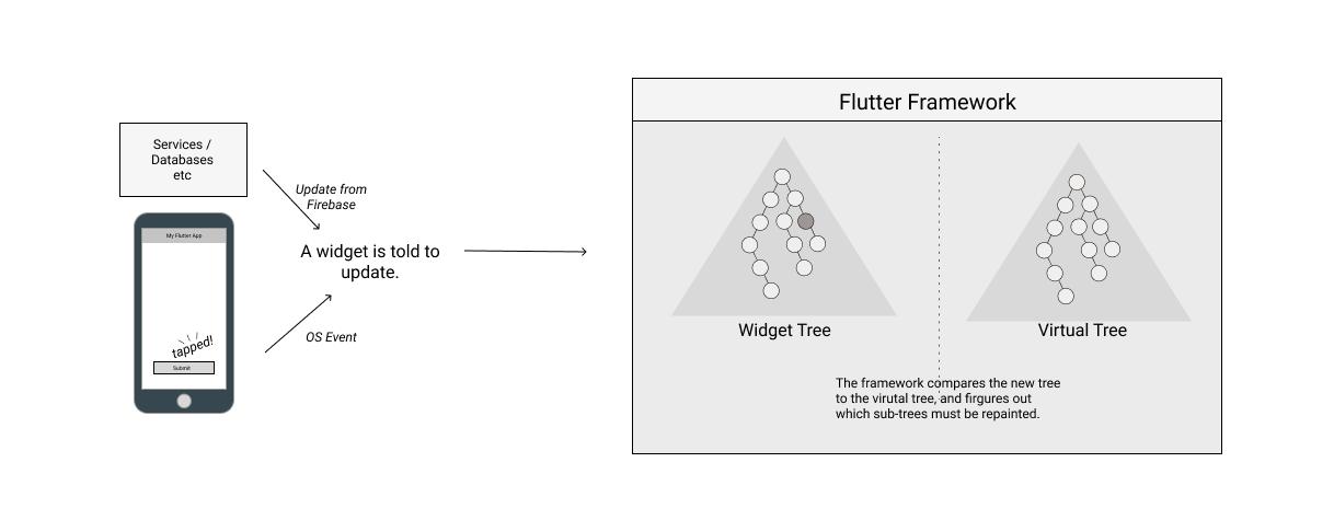 Dart & Flutter - Xu Wenliang
